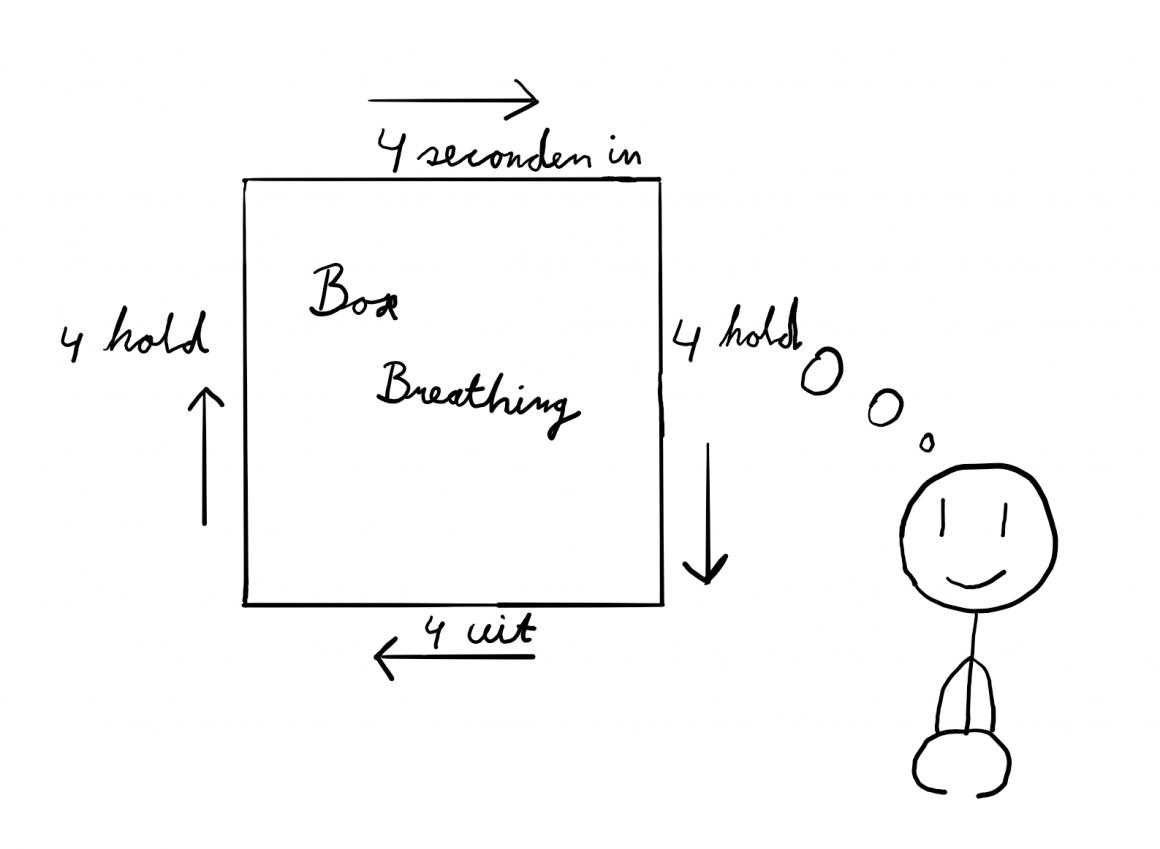box breating uitgelegd stokpoppetje